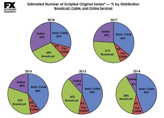 Udział procentowy wydawców seriali na świecie 2014-2018