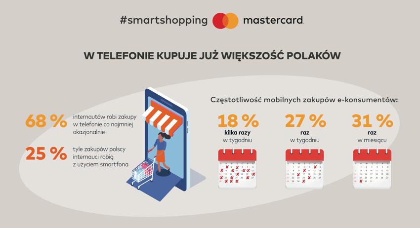 Polacy coraz chętniej kupują w smartfonie - szczególnie przed świętami