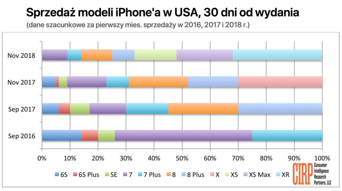 Szacunkowy udział sprzedaży modeli iPhone'a w USA w 30 dni od wydania (2016-2018)