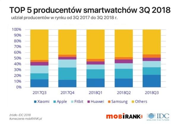 Sprzedaż smartwatchów wciąż rośnie – bardzo dobre wyniki w 3Q 2018 r.