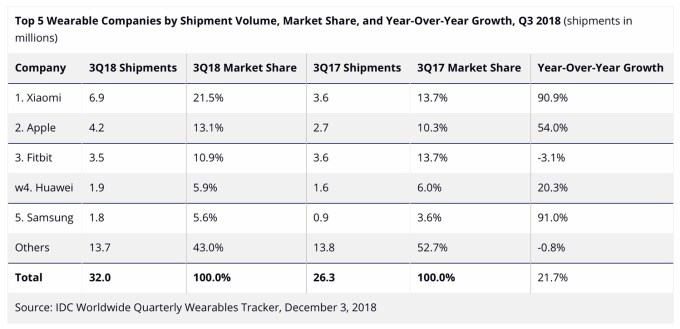 Wysyłki smartwatchów (wearables) 3Q 2017 vs 3Q 2018