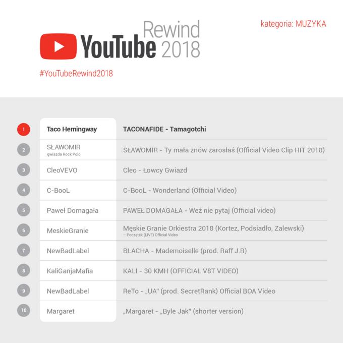YouTube Rewind 2018 (TOP 10 Muzyka)