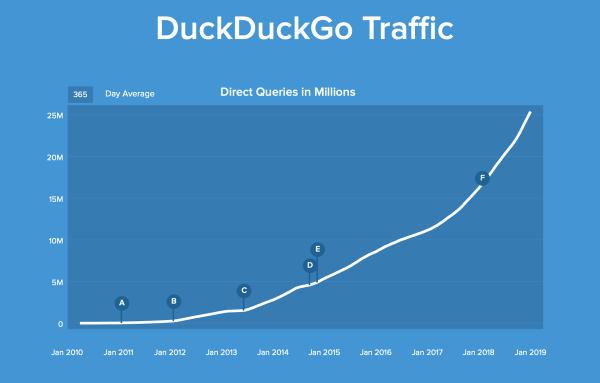 DuckDuckGo przekroczyło 9 mld wyszukiwań w 2018 roku!