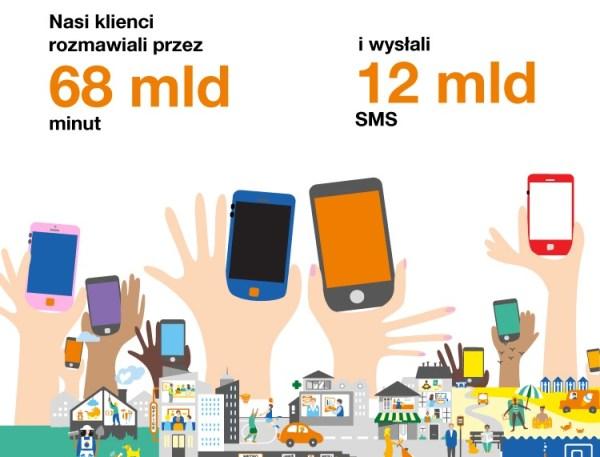 Podsumowanie 2018 roku w Orange Polska [infografika]