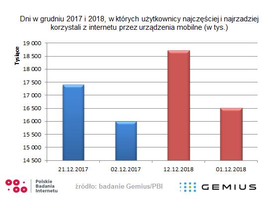 Najpopularniejsze dni w grudniu 2018 r. na urządzeniach mobilnych