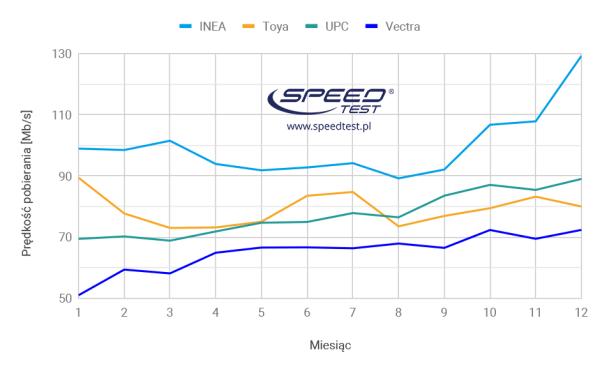 Wyniki rankingu prędkości internetu w Polsce za 2018 rok