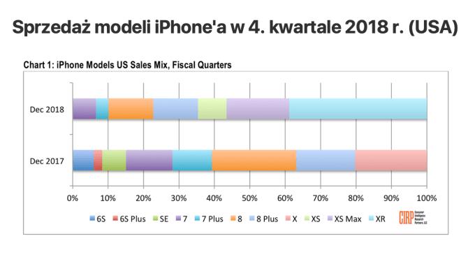Sprzedaż modeli iPhone'a w 4Q 2018 r (w por. z 4Q 2017 r.) w Stanach Zjednoczonych