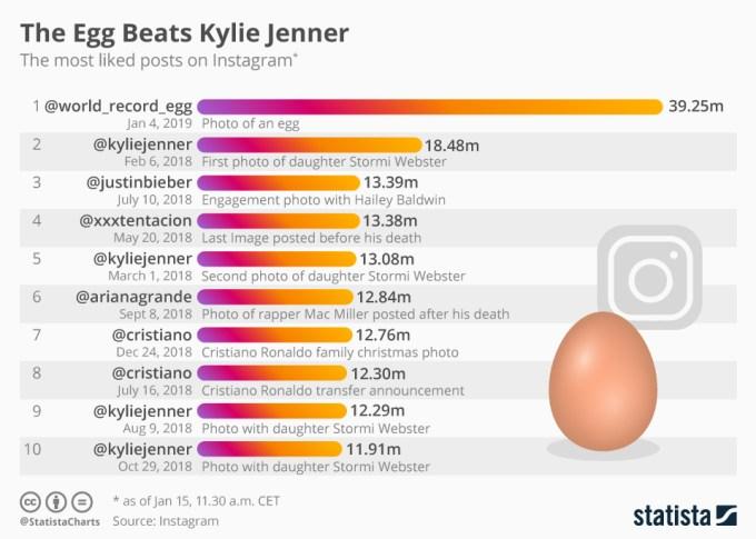 TOP 10 rekordowych polubień na Instagramie
