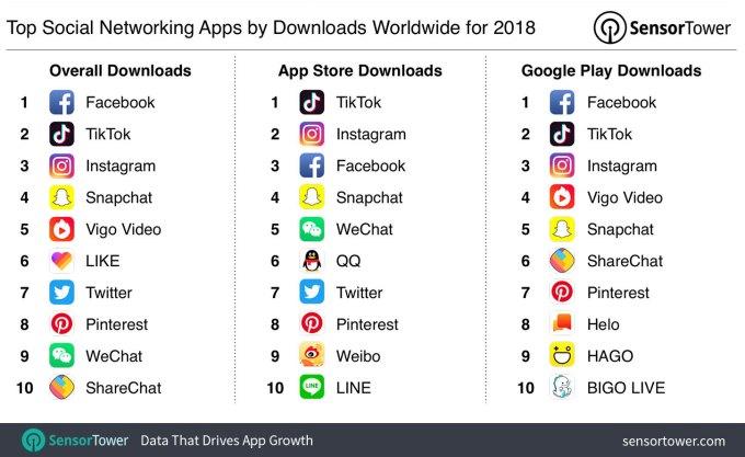 TOP 10 social media apps – świat (2018)