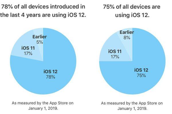 Udział wersji systemu iOS w styczniu 2019 r.