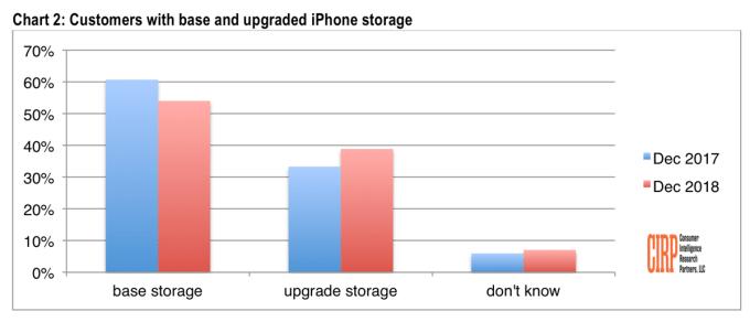 Klienci z podstawowym modelem iPhone'a i z większą pojemnością GB (4Q 2017 vs 4Q 2018)