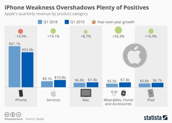 Wyniki sprzedaży Apple'a za 1Q fiskalny 2019