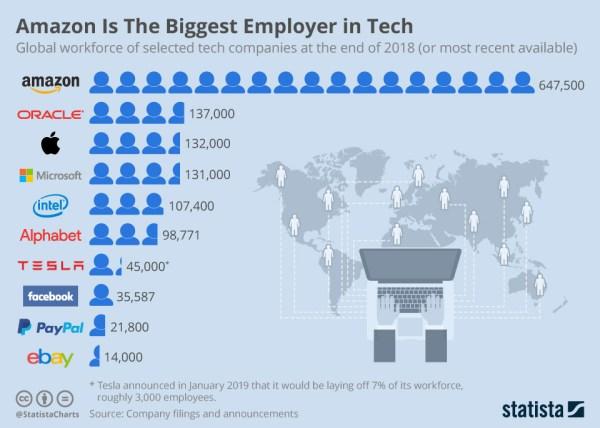 Amazon jest największym pracodawcą w branży technologicznej (2019)