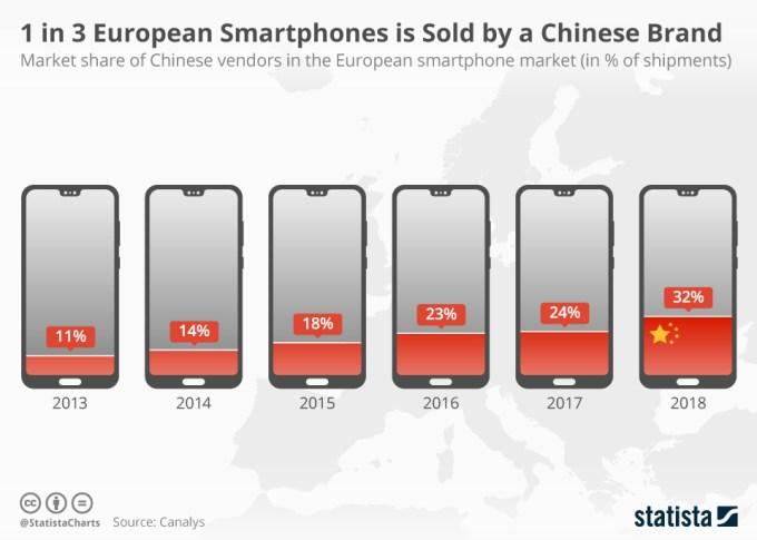 1 na 3 smartfony w Europie pochodzi od chińskiego producenta