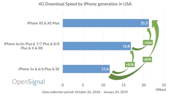 Ranking iPhone'ów z najszybszym transferem danych 4G