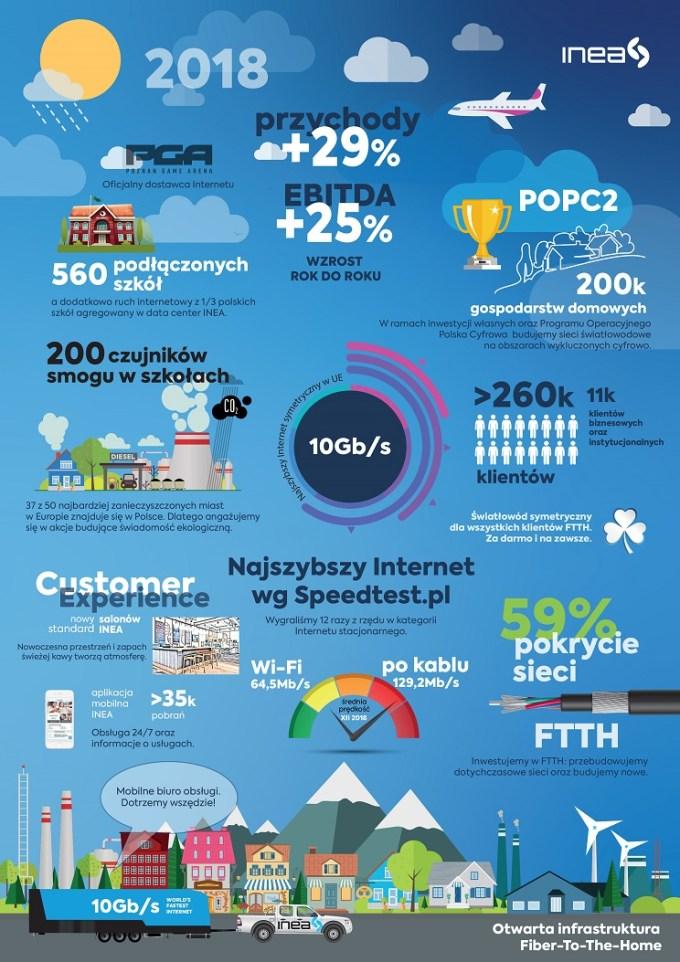 Infografika INEA 2018 r. (podsumowanie)
