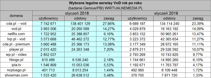 Serwisy VOD w Polsce - zmiana 2019 rok do 2018 roku