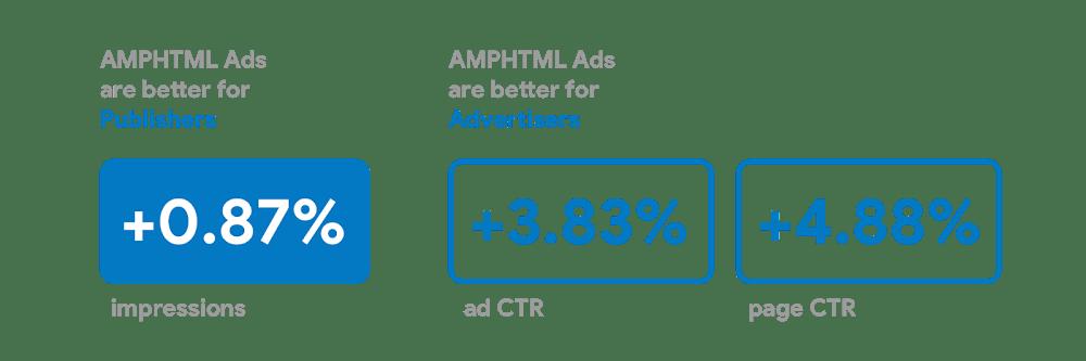 Korzyści z wdrożenia reklam AMPHTML