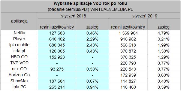 Liczba użytkowników aplikacji VOD w Polsce (styczeń 2019)