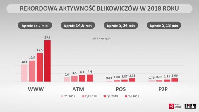 Statystyki BLIK za 2018 r.