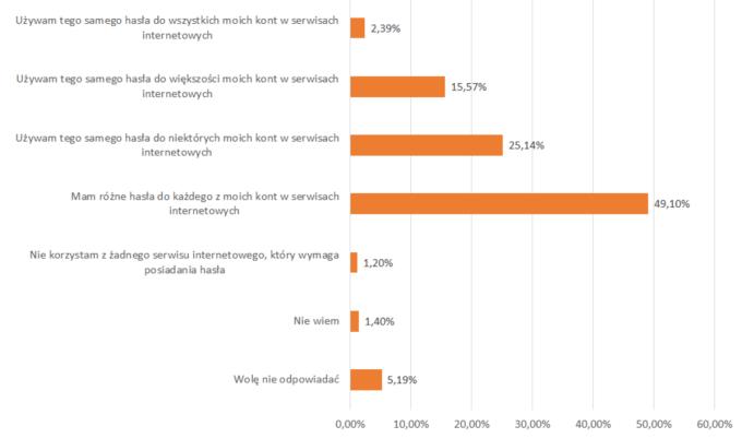 Wykres: wyniki badania dot. używanych haseł w internecie