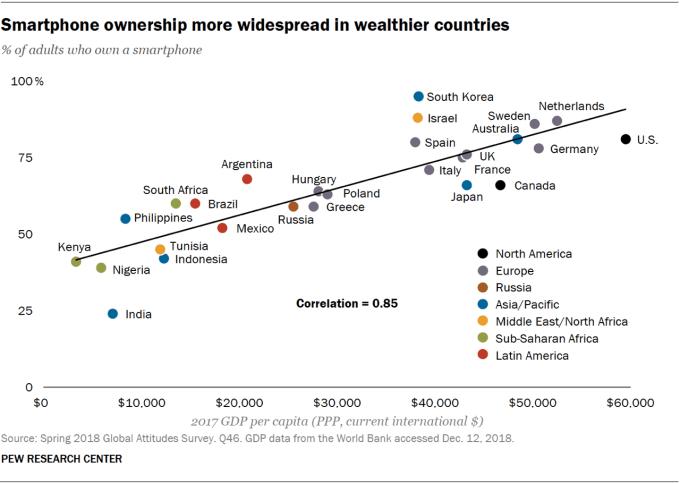 wykres udziału % właścicieli smartfonów wg bogactwa kraju
