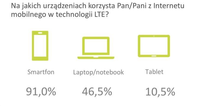 Korzystanie z internetu mobilnego LTE w Polsce w 2018 r.