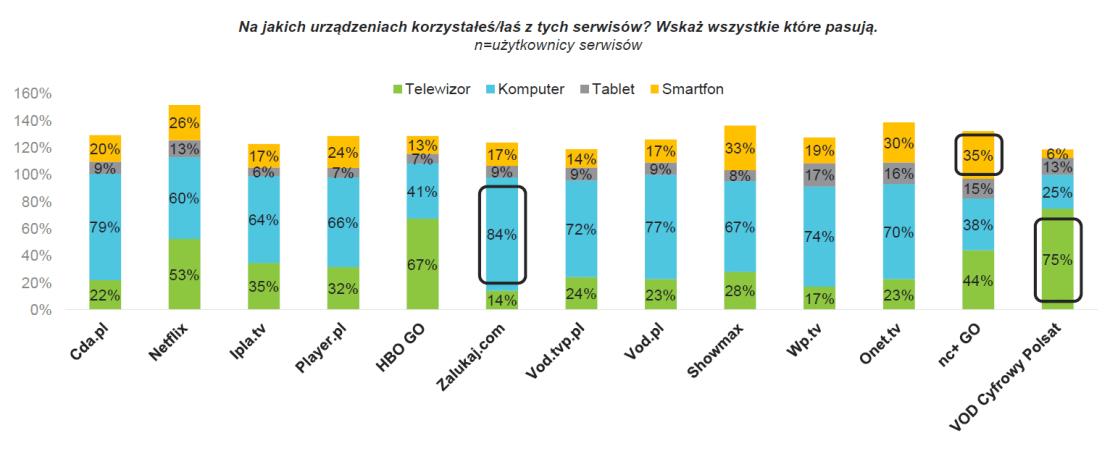 Korzystanie z serwisów VoD w Polsce wg urządzeń(2018)