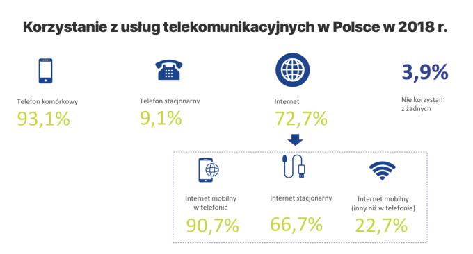 Korzystanie z usług telekomunikacyjnych w Polsce w 2018 r.