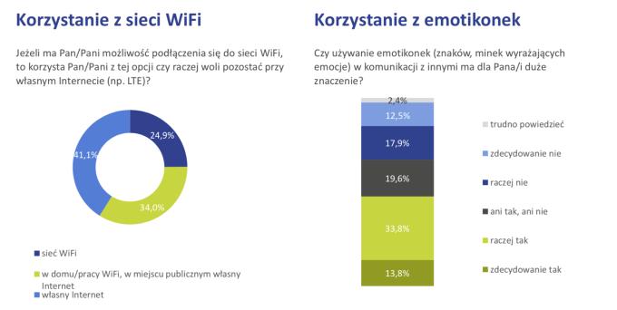 Korzystanie z Wi-Fi w Polsce w 2018 r.