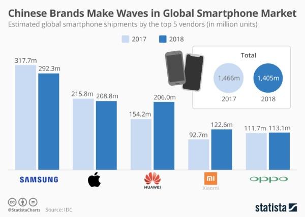 TOP 5 producentów smartfonów w 2018 r. pod względem sprzedaży