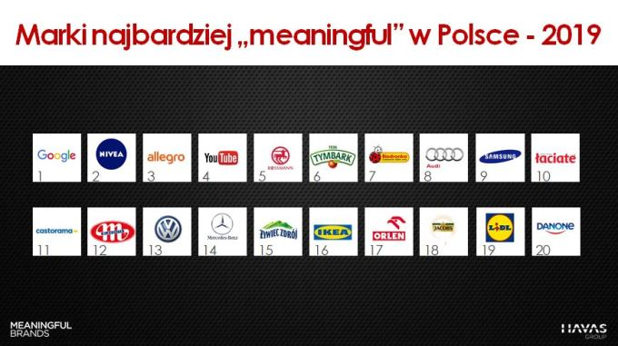 Marki Meaningful Brands® 2019 w Polsce