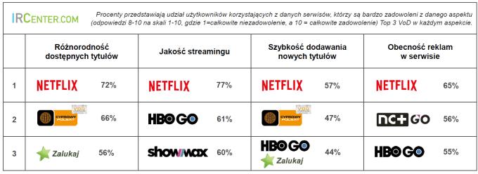 Ocena serwisów VoD przez polskich użytkowników (2018)