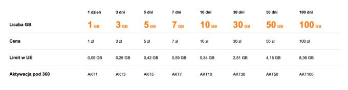 Pakiety jednorazowe (Internet na kartę w Orange)