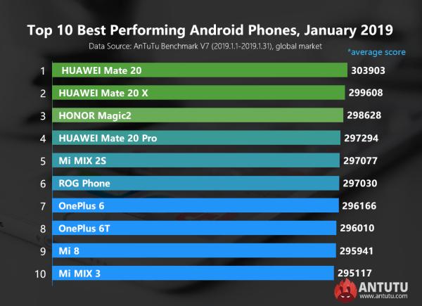 10 najbardziej wydajnych smartfonów z Androidem [styczeń 2019]