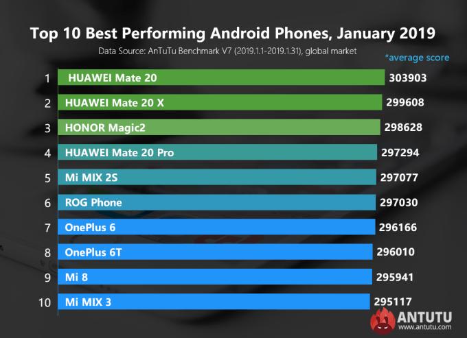 Ranking najwydajniejszych smartfonów z systemem Android (styczeń 2019, AnTuTu)
