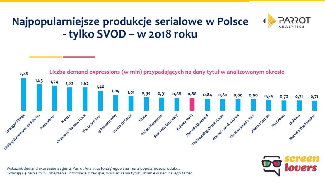 Najpopularniejsze seriale sVOD w Polsce w 2018 r.