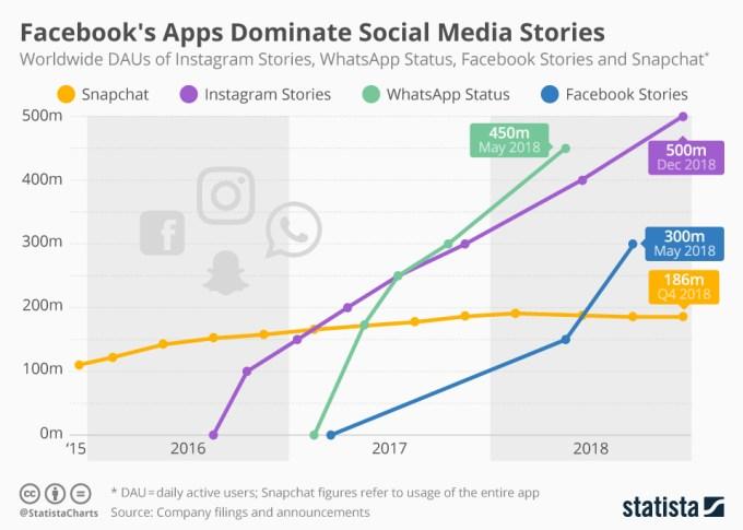 Wykres: DAU użytkowników Social Media Stories (4Q 2018)