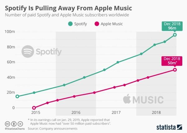 Liczba subskrybentów Apple Music i Spotify (4Q 2018)