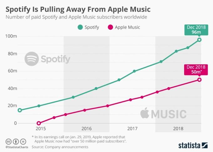 Wykres przedstawiający liczbę płatnych subskrypcji Apple Music i Spotify Premium (4 kw. 2018 r.)