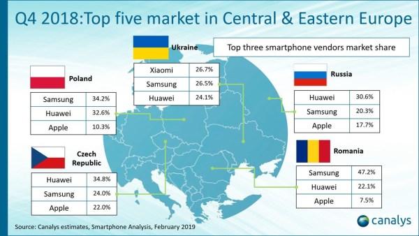 TOP 3 producentów smartfonów w Polsce (4Q 2018)