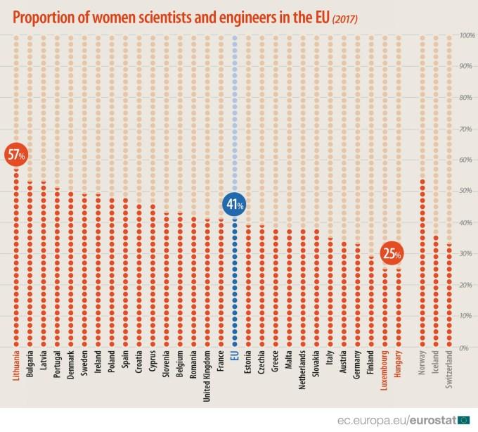 Infografika: Kobiety naukowcy i inżynierowie w Europie