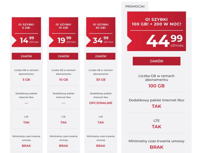 Cennik internetu mobilnego w OTVARTA z dynamicznym IP (marzec 2019)