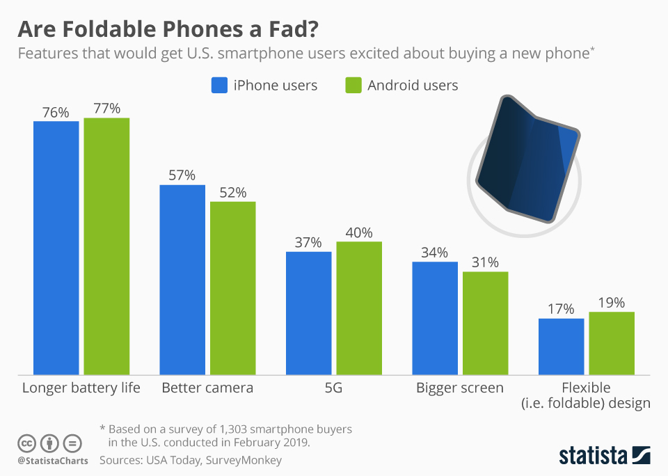 Wyniki ankiety: najbardziej pożądane cechy smartfonów (luty 2019)