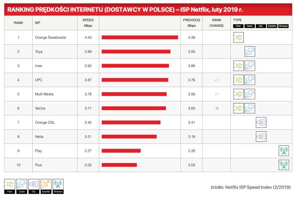 Indeks Netflixa dotyczący prędkości internetu w Polsce (luty 2019 r.)