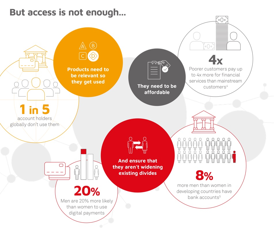 Unravelling the web of inclusion (infografika)