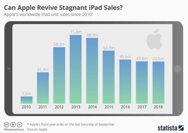 Sprzedaż iPadów od 2010 do 2018 roku