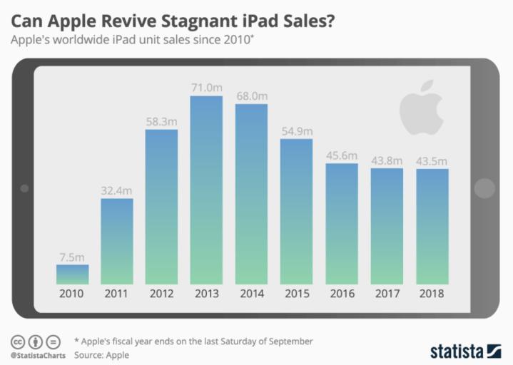 Sprzedaż iPadów w latach 2010-2018