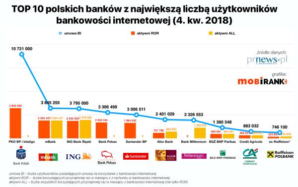 Liczba użytkowników bankowości internetowej w polskich bankach (4Q 2018)