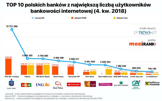 TOP 10 banków z największą liczbą użytkowników bankowości internetowej (4Q 2018)